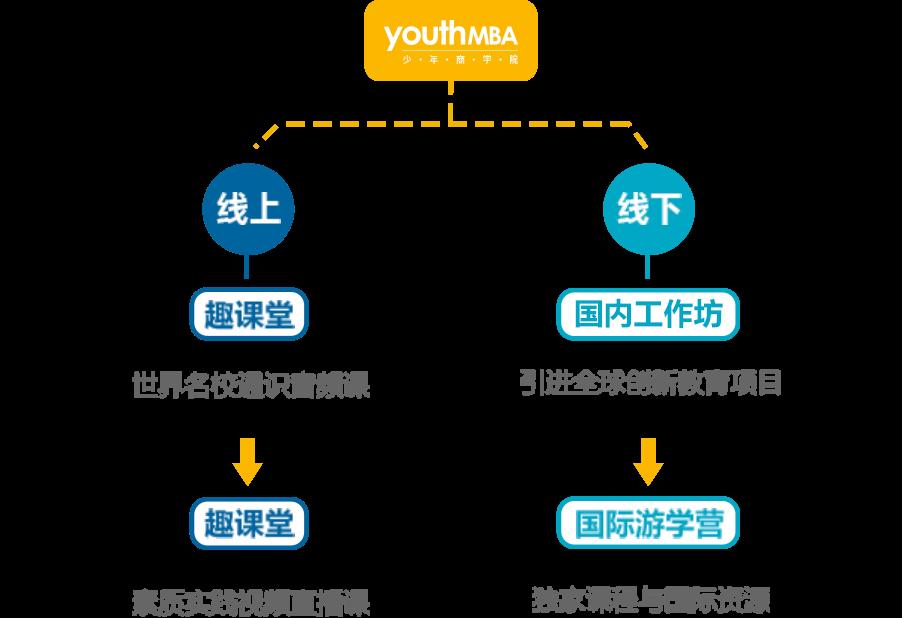 课程结构与开展方法