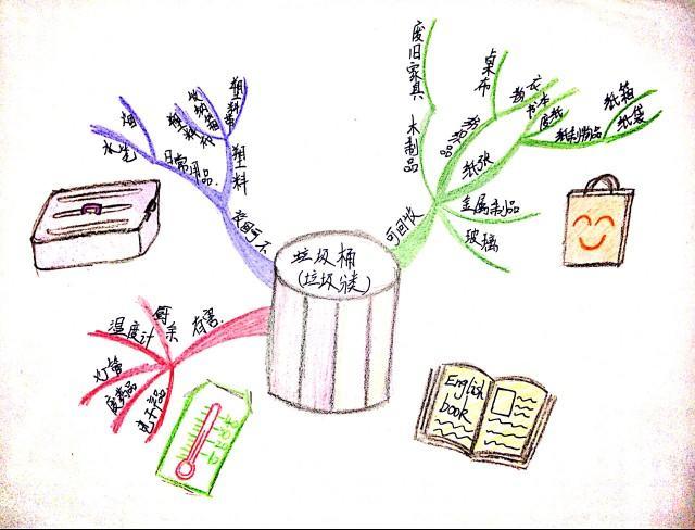 所属课程:  小小产品经理之巧用思维导图 *jy (海南海口)  15岁半 已