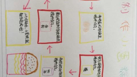 蛋糕的制作流程